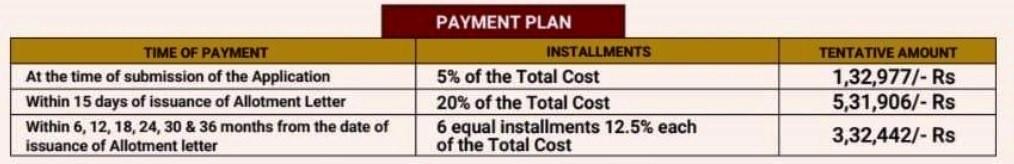 Sarvome 2BHK Payment Plan